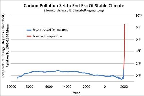 Carbon-Final Joe Romm