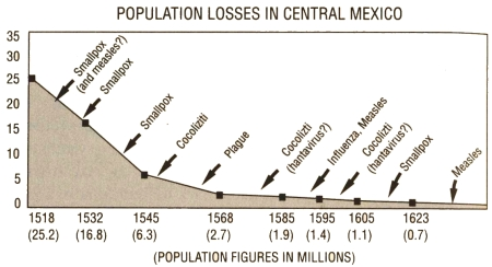 population loss chart central mexico
