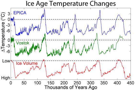 The 100,000 orbital cycle is reflected in the Ice Ages, as this graph makes clear.